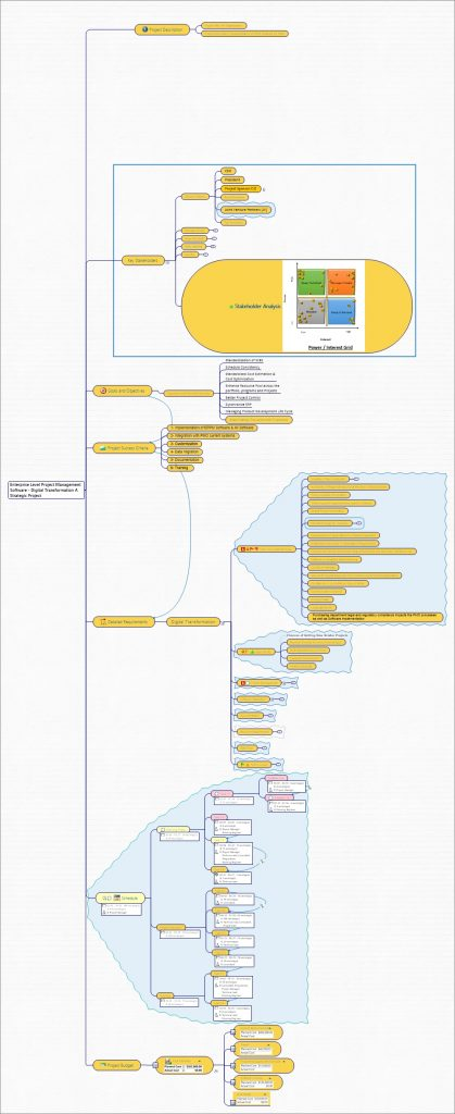 Use Mind map to plan and implement EPPM using Mind Maps. www.gleeym.com