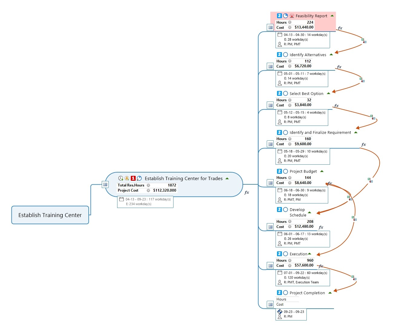 Schedule and cost estimates after creating mind map