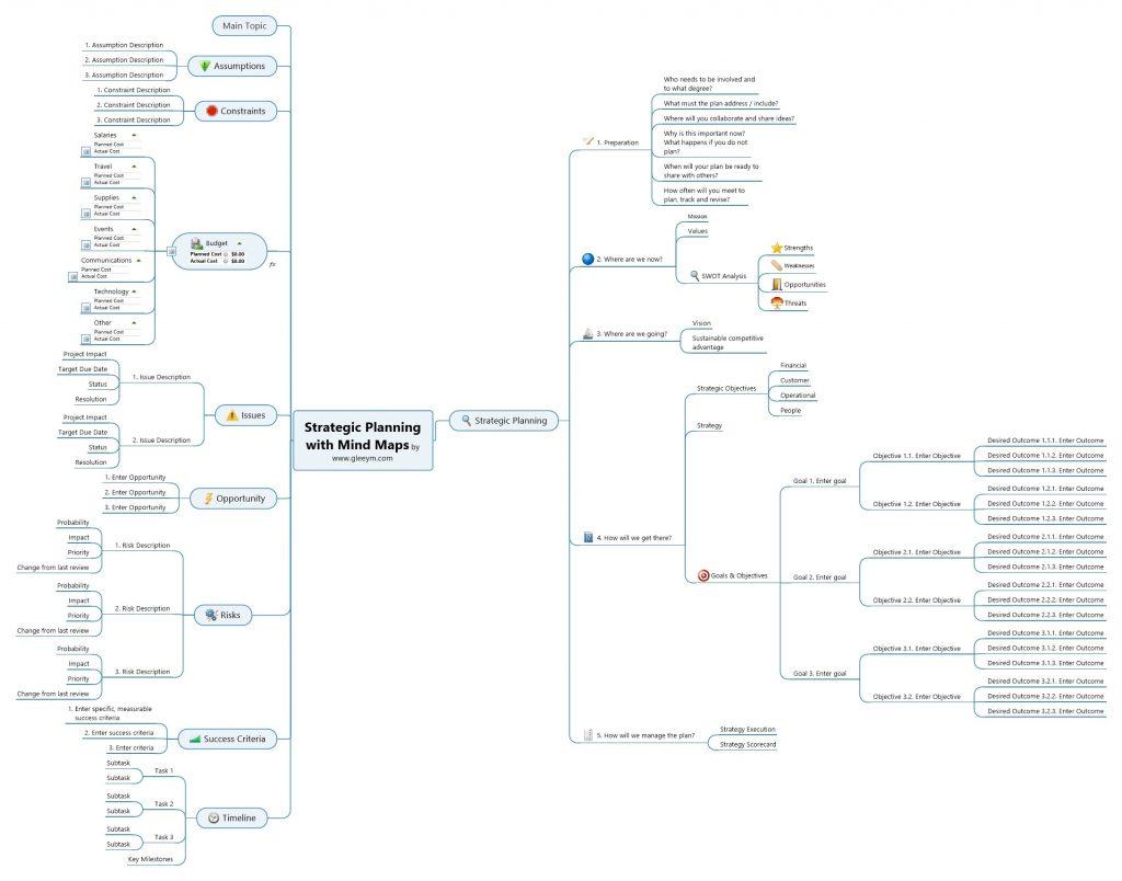 GleeYM offers strategic planning with Mind Maps.