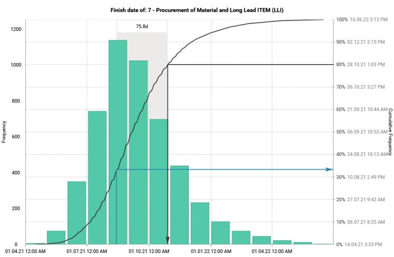 Gleeym offers Quantitative schedule & cost risk analysis using Monte Carlo Simulation.