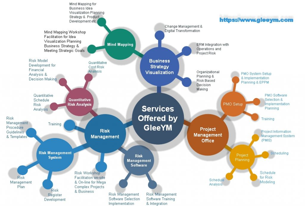 GleeYM offers services in risk management, PMO, Mind mapping