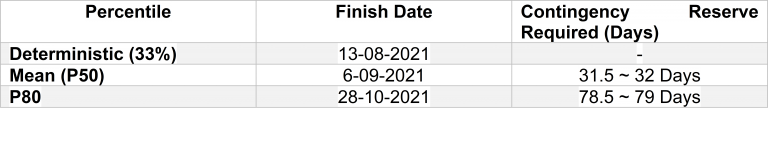 Table 1 for Schedule contingency reserve