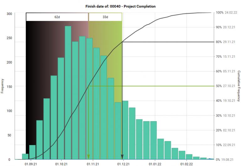 Probability distribution graph by www.gleeym.com/qra